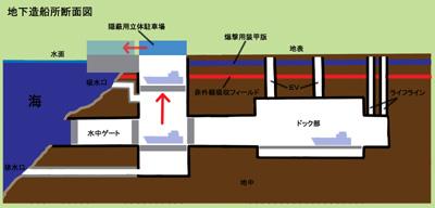 http://hastur.sakura.ne.jp/RitualMagic/ZousenjyoDanmenzu.jpg